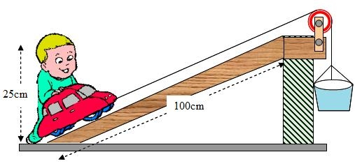 Inclined Plane Examples In Everyday Life machines - simple science