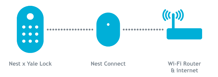 Nest x Yale Lock Nest Connect Router image.