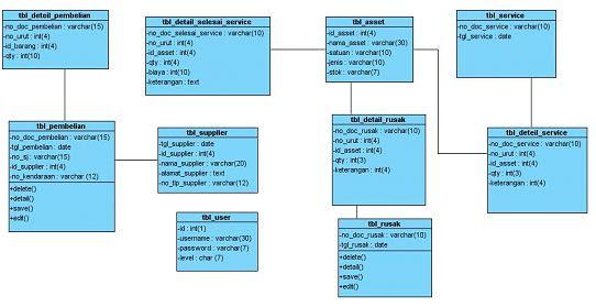 Si0813461554 widuri class diagram menggambarkan keadaan suatu objek sekaligus menawarkan layanan untuk memanipulasi keadaan tersebut ccuart Choice Image