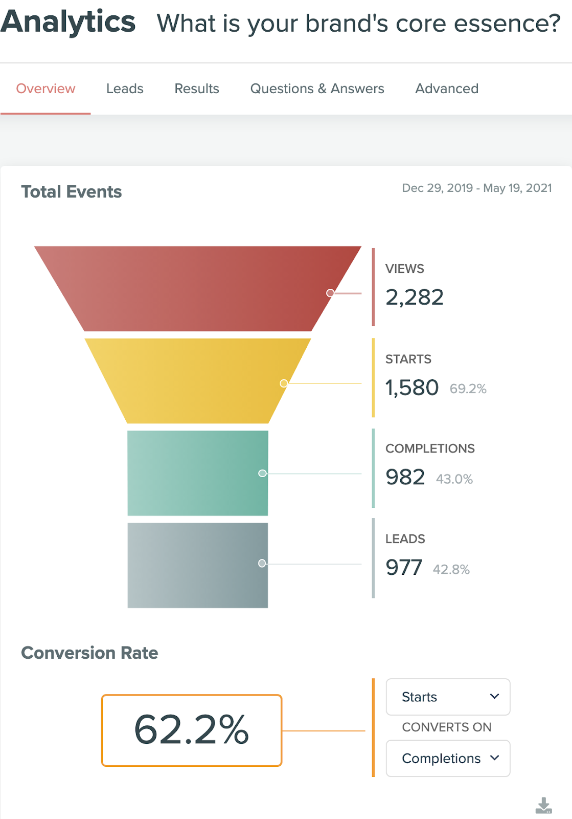 Analytics for quiz with showing 2200 views with 977 leads