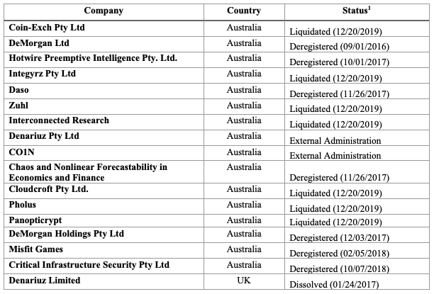 Screengrab showing the current status of companies associated with Wright