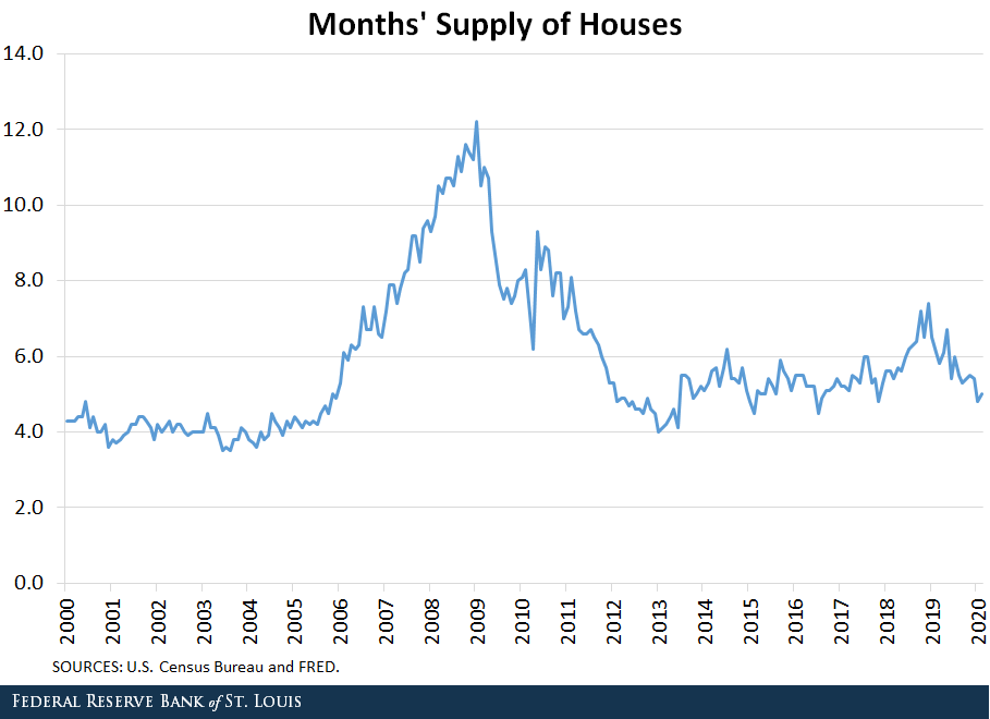 History of housing inventory in Real Estate.