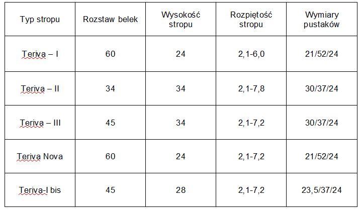 Wymiary stropu teriva (cm)