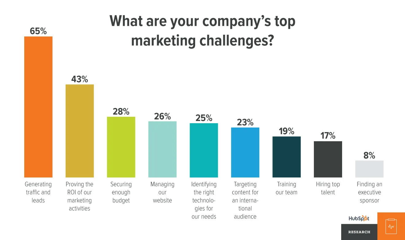 Marketing challenges graph