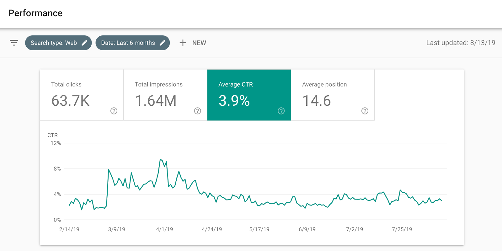 example of google search console identifying a decline in click-through rate.