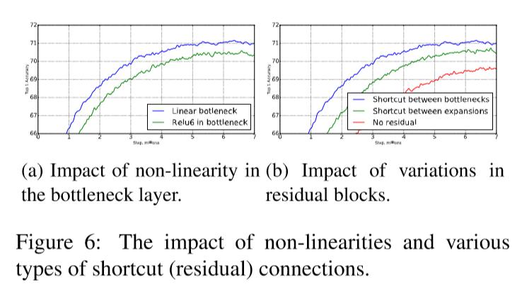 linear effect