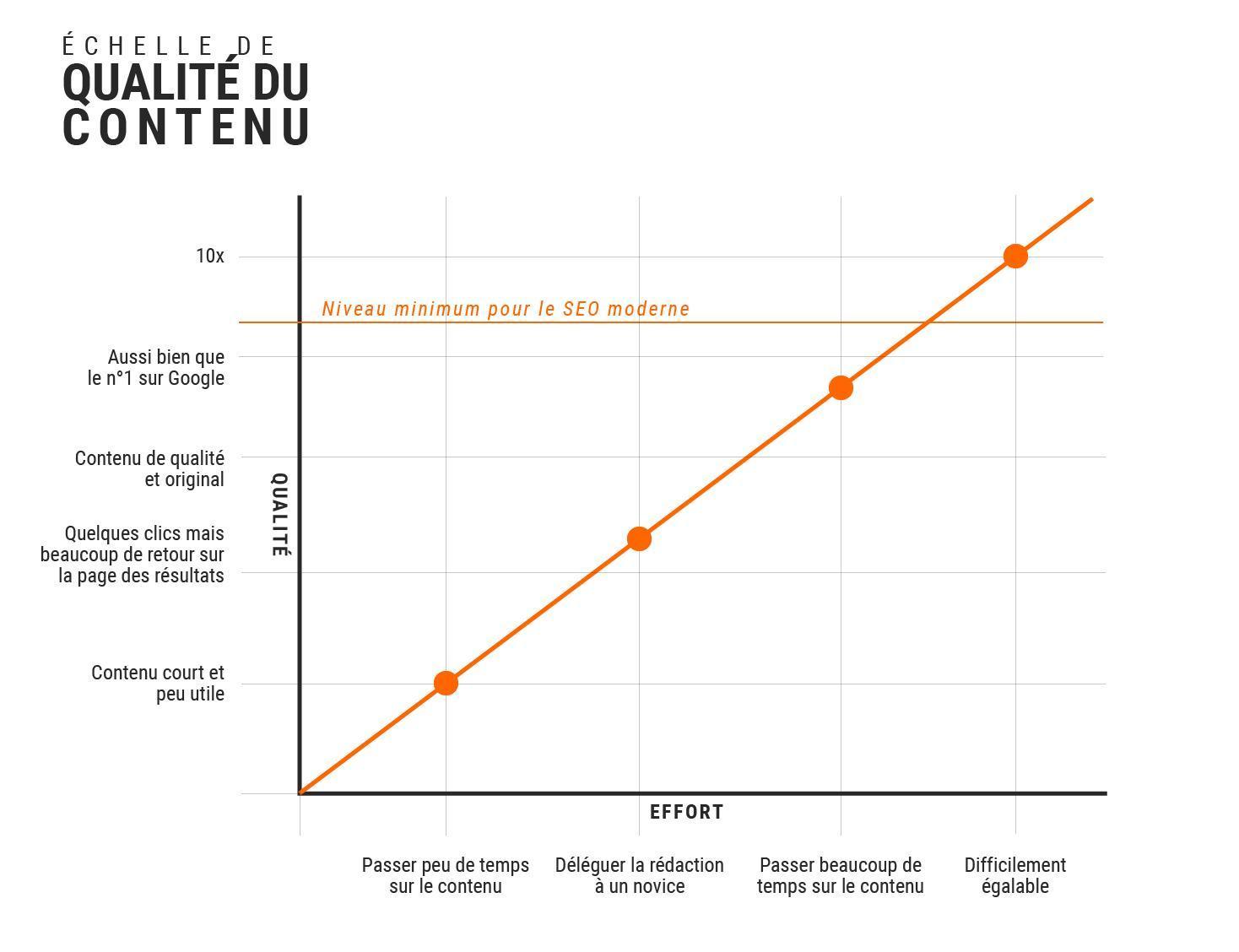 échelle de qualité du contenu web selon rand fishkin (10x content)