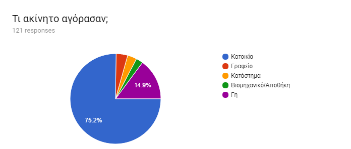 Forms response chart. Question title: Τι ακίνητο αγόρασαν;. Number of responses: 121 responses.