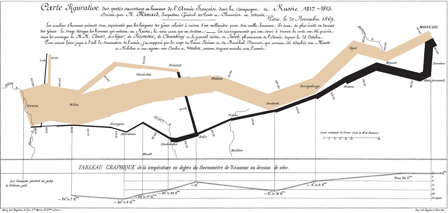 Infographic: Minard's Napoleon March.