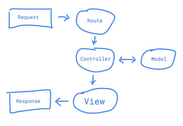 Написание веб-контролеров схематически