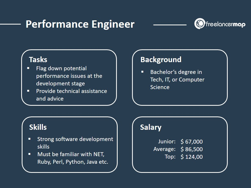 The role of a Performance Engineer - Responsibilities, Skills, Background and Salary