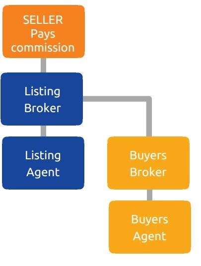 lafayette real estate agent commission explained