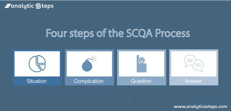 This picture shows the four steps in the SCQA Process