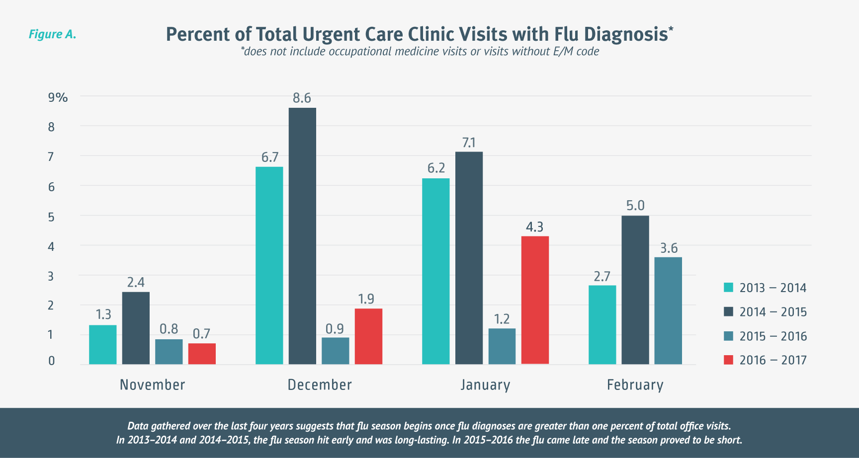 Percent-of-total-urgent-care-clinic-visits-with-flu