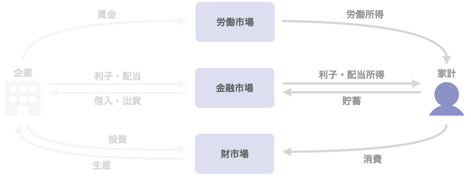 図2 家計の活動と市場との関係