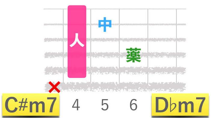 ギターコードC#m7シーシャープマイナーセブン|D♭m7ディーフラットマイナーセブンの押さえかたダイアグラム表