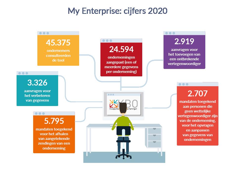My Entreprise : cijfers 2020