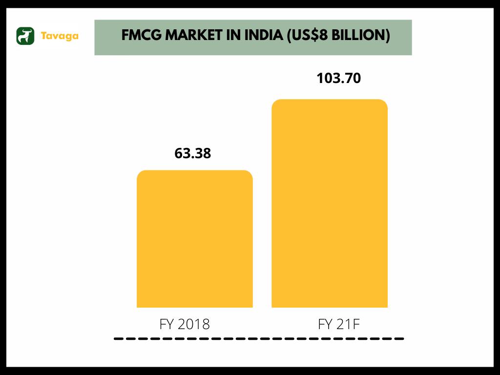 FMCG Growth in India