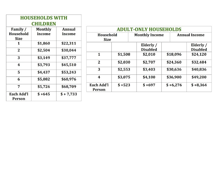 please refer to the charts below and confirm that you are income eligible for the HFFA Solidarity CSA Share.