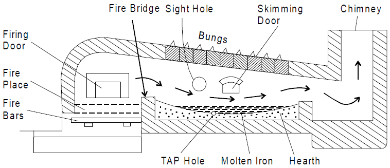 Air Furnce / Puddling Furnace / Reverberatory Furnace Schematic Diagram