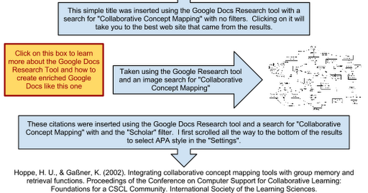 Collaborative Concept Mapping Chart Example Of Google Docs