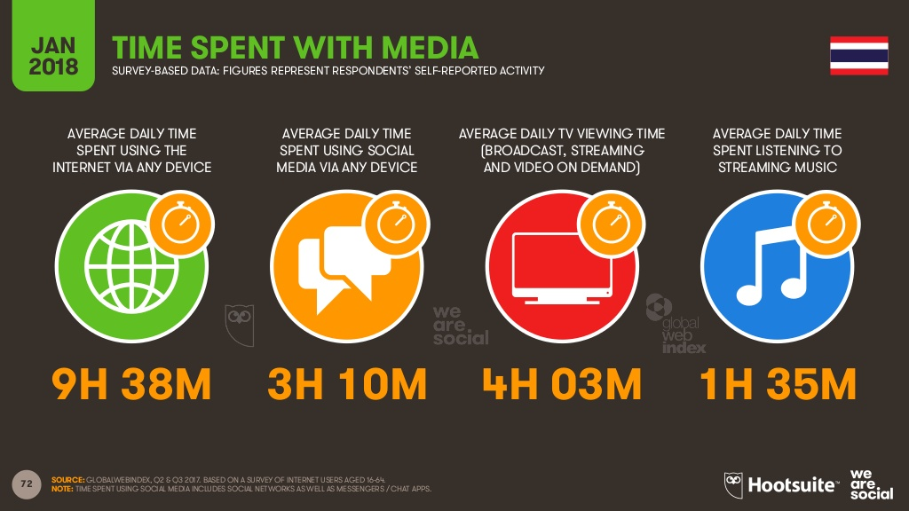 タイにおけるオンラインメディアの利用時間