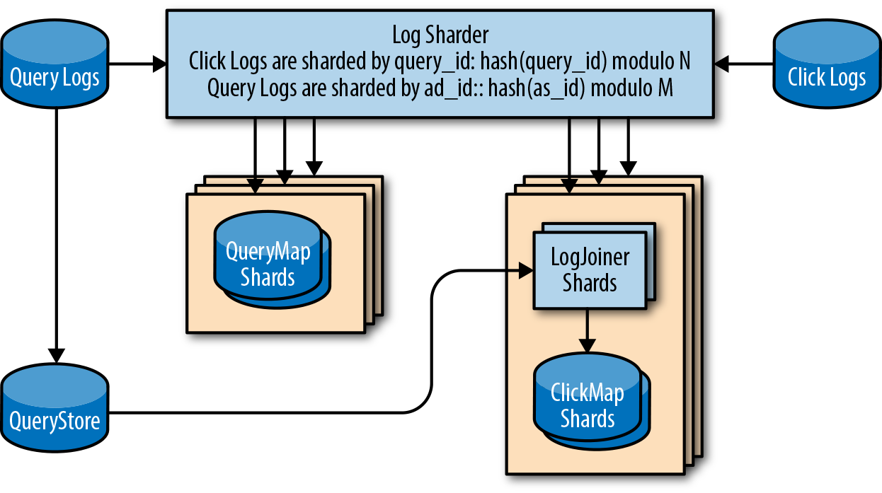 #sharding-of-logs