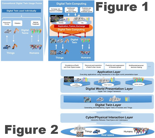 Figure 1 The Digital Twin Computing Initiative concept, Figure 2 The Digital Twin Computing platform architecture (Graphic: Business Wire)