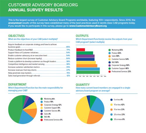 Customer Advisory Board Annual Survey