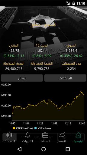 Kuwait Stock Exchange - Beta