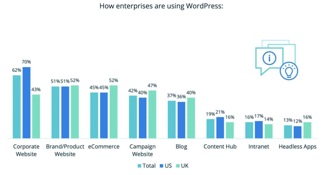 How enterprises are using WordPress