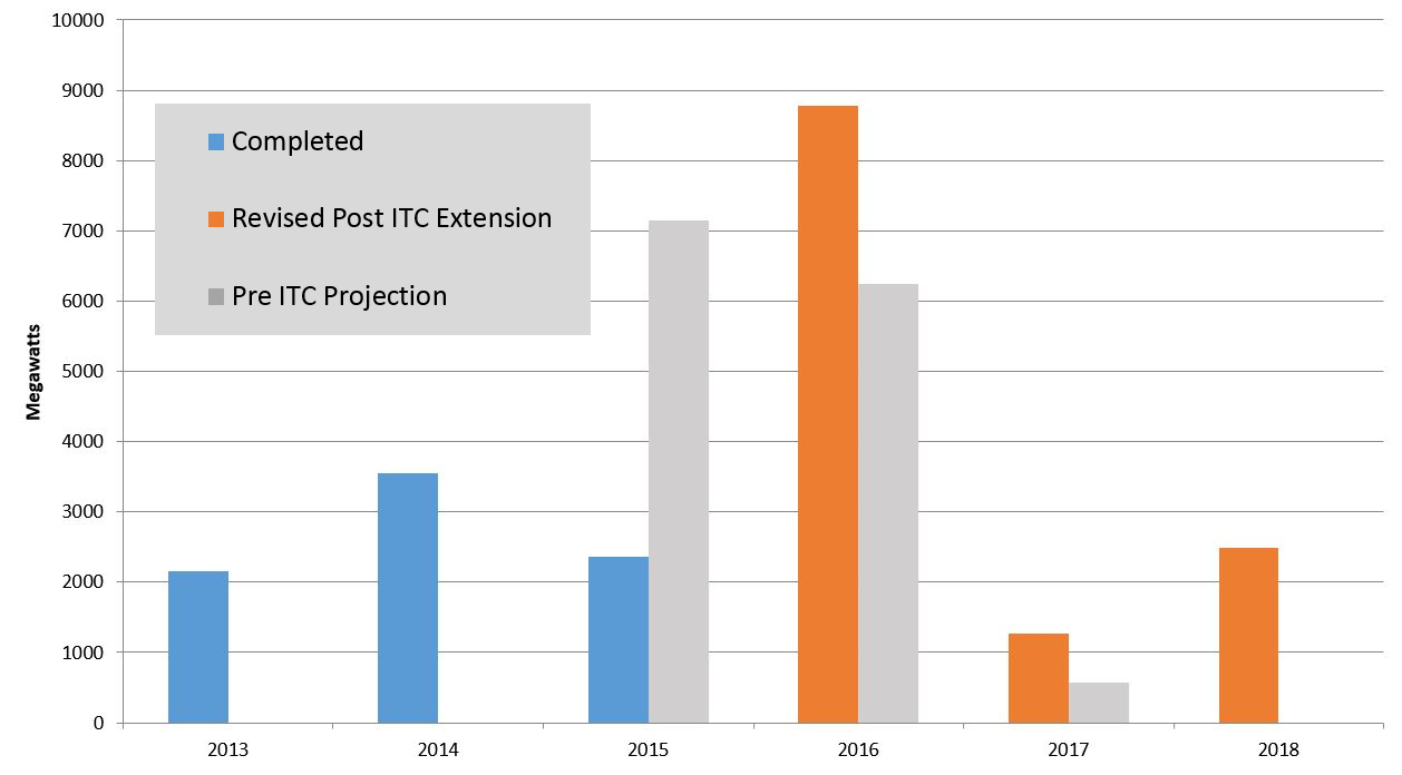Itc Impact Q4 Shift Toward Sustained Growth In Utility