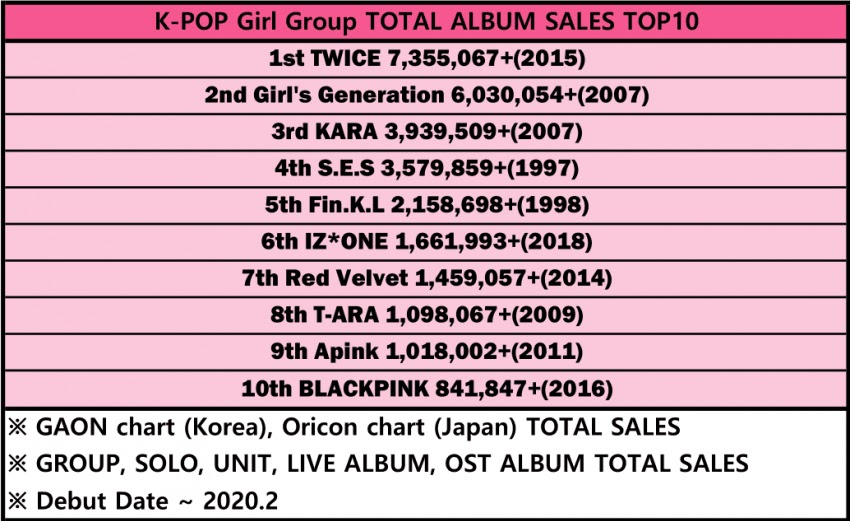 Top-10-best-selling-idol-groups-in-history-2
