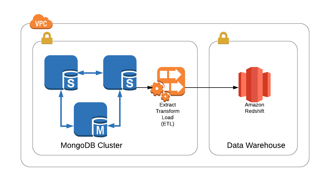 Moving Your Data From MongoDB to AWS Redshift for Analytical