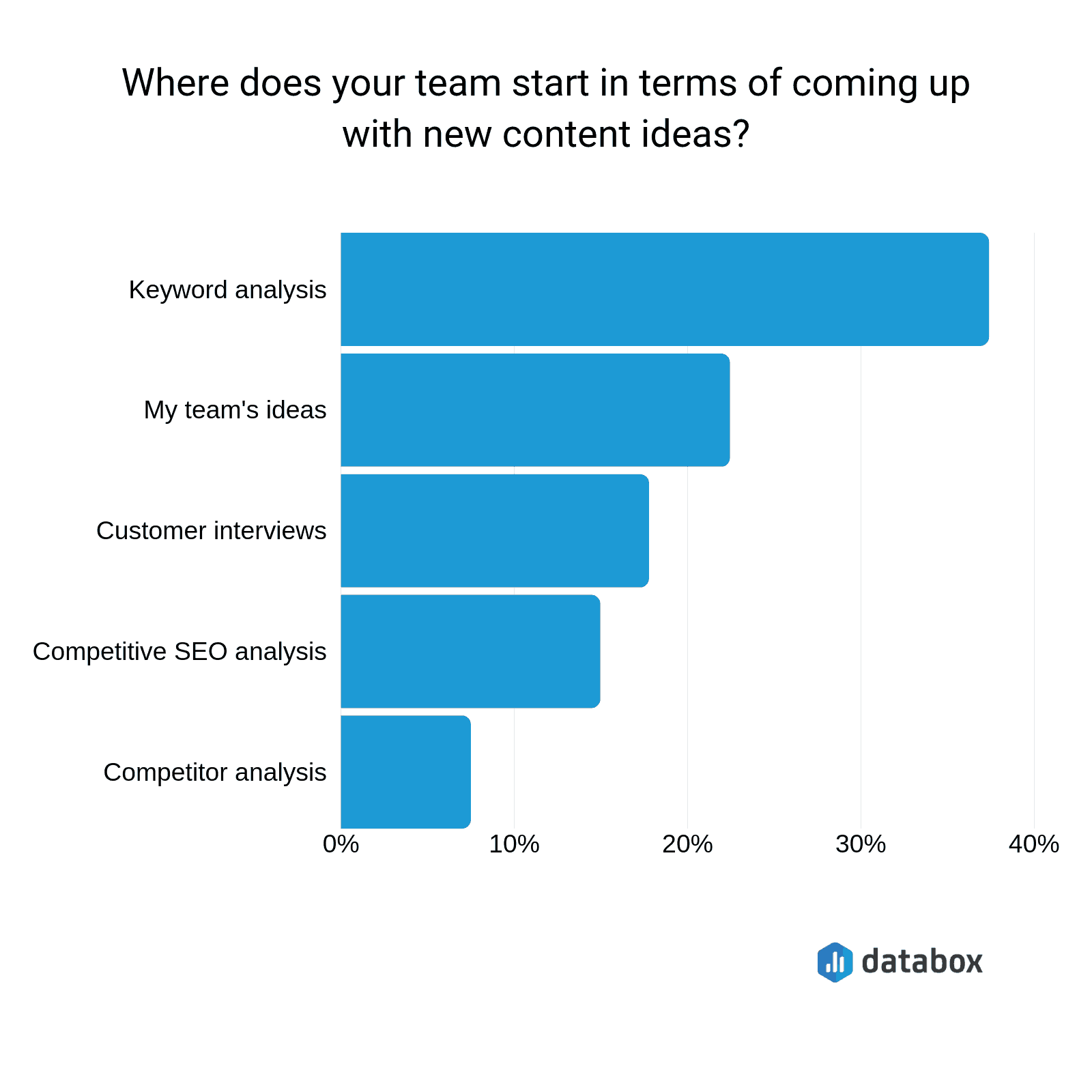 Where teams start to come up with new content ideas
