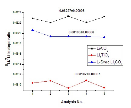 Figure 2. 6Li/7Li isotopic ratios by TE for 5 independent analysis of different samples.  As can be seen minor differences in the isotopic ratios of lithium of different samples  can be identified