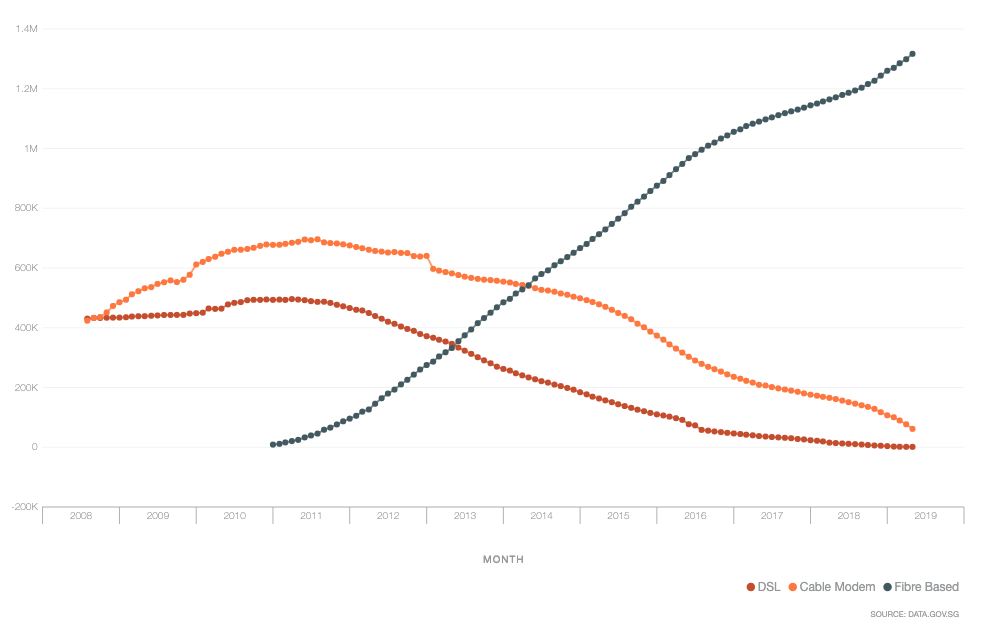 Changes in residential wired broadband subscriptions.