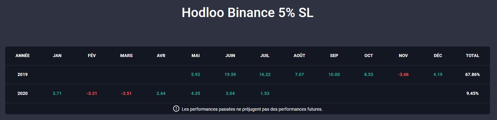 Résultats 2019-2020 du Trader Hodloo disponible sur le Copy Trading