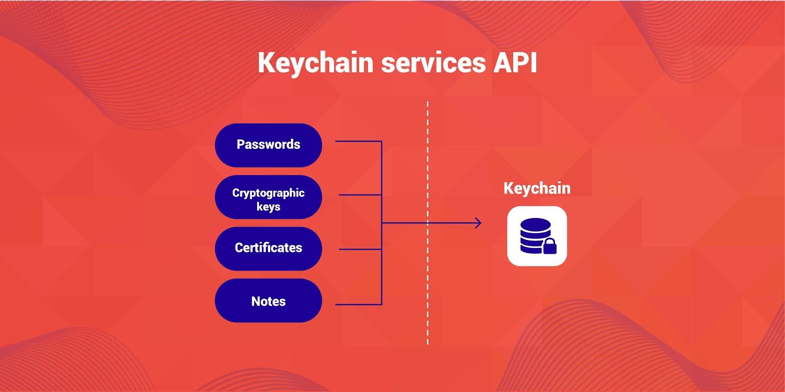 Keychain services API