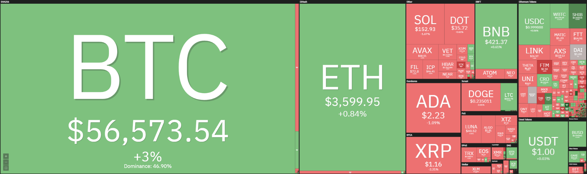 Ethereum Price Analysis: ETH rebounds from $3,400, slowly looking to set a lower high? 1