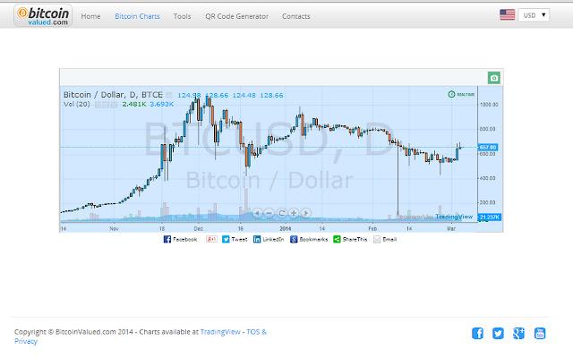 curs bitcoin btc crypto rinkos dangtelis