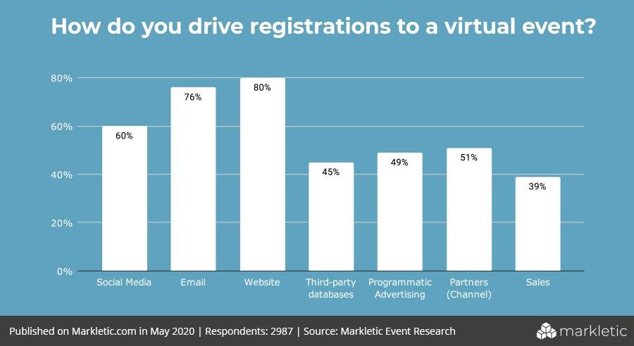 virtual-event-registrations