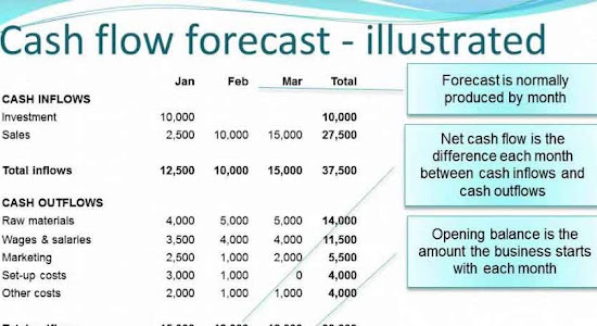 Cash flow forecast spreadsheet illustration