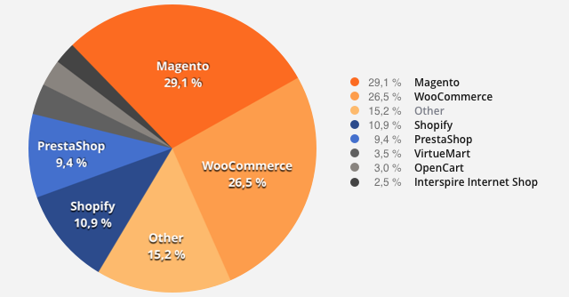 Know Everything about Magento, Shopify and Woo-commerce