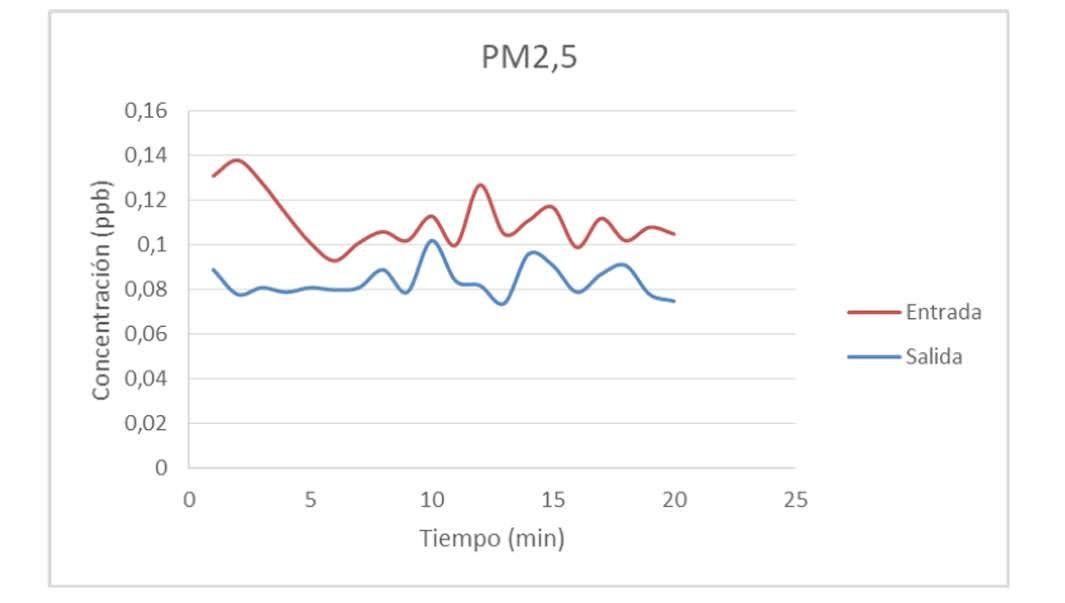 Evolución de la concentración de PM2,5 durante el ensayo de captación de partículas por parte del sistema LeafSkin