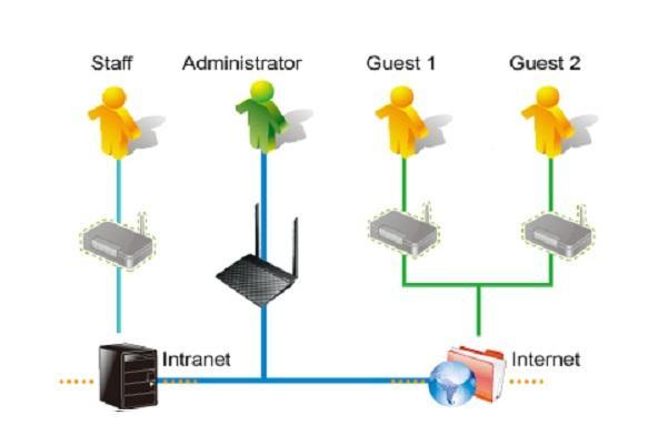 \\acn-fs-01\MKT\PRODUKTBESKRIVNINGAR\Content\OPBG\Network\DSL-N12E\New_GuestAccess.jpg
