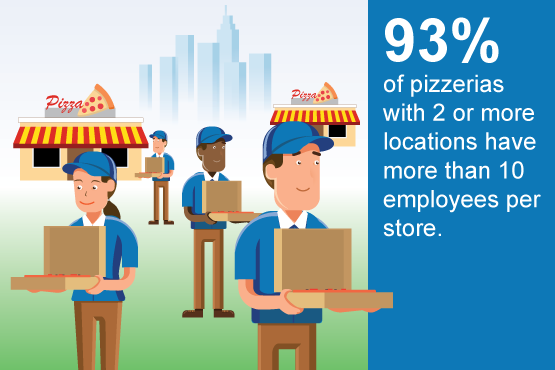93% of pizzerias with 2 or more locations have more than 10 employees per store