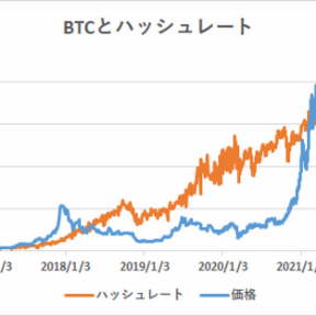 ハッシュレート分析によるビットコイン妥当価格は27,833ドル【フィスコ・ビットコインニュース】