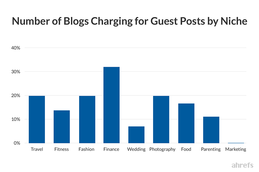 paid guest posts by niche