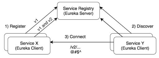 Continuous Development  Java Programmer!: Spring Cloud Eureka